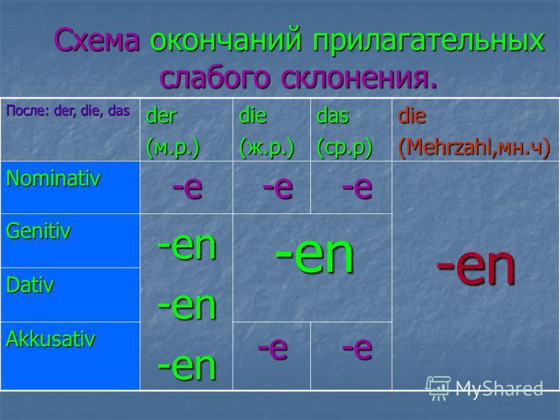 Схема окончаний прилагательных слабого склонения. После: der, die, das der (м.р.) die(ж.р.)das(ср.р)die (Mehrzahl,мн.ч) Nominativ-e -e -e -en Genitiv-en-en-en -en -en Dativ Akkusativ-e -e -e