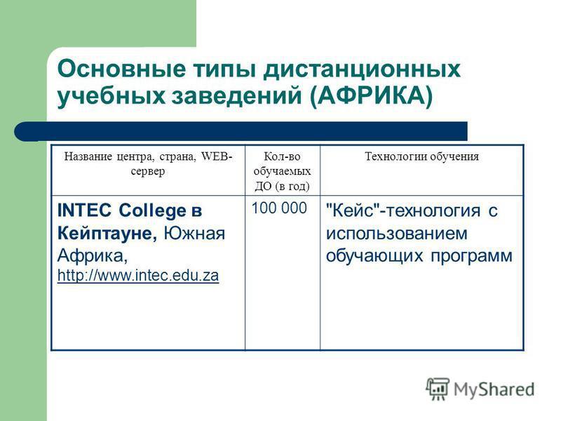 Основные типы дистанционных учебных заведений (АФРИКА) Название центра, страна, WEB- сервер Кол-во обучаемых ДО (в год) Технологии обучения INTEC College в Кейптауне, Южная Африка, http://www.intec.edu.za http://www.intec.edu.za 100 000