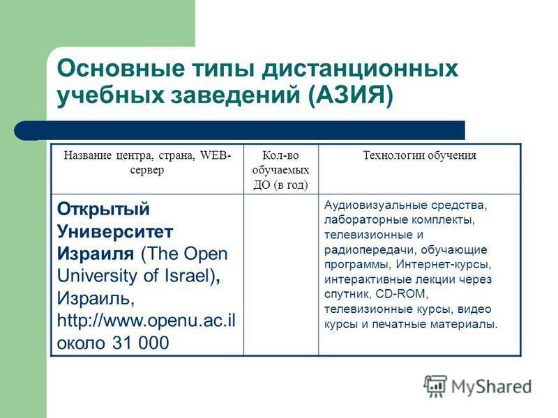 Основные типы дистанционных учебных заведений (АЗИЯ) Название центра, страна, WEB- сервер Кол-во обучаемых ДО (в год) Технологии обучения Открытый Университет Израиля (The Open University of Israel), Израиль, http://www.openu.ac.il около 31 000 Аудио