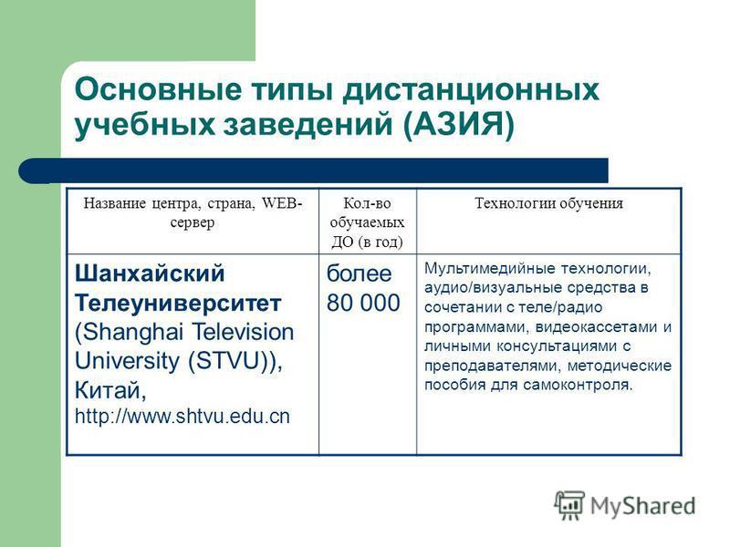 Основные типы дистанционных учебных заведений (АЗИЯ) Название центра, страна, WEB- сервер Кол-во обучаемых ДО (в год) Технологии обучения Шанхайский Телеуниверситет (Shanghai Television University (STVU)), Китай, http://www.shtvu.edu.cn более 80 000