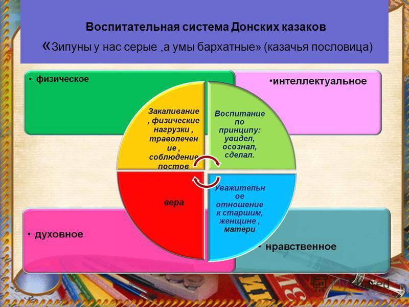 Воспитательная система Донских казаков « Зипуны у нас серые,а умы бархатные» (казачья пословица)