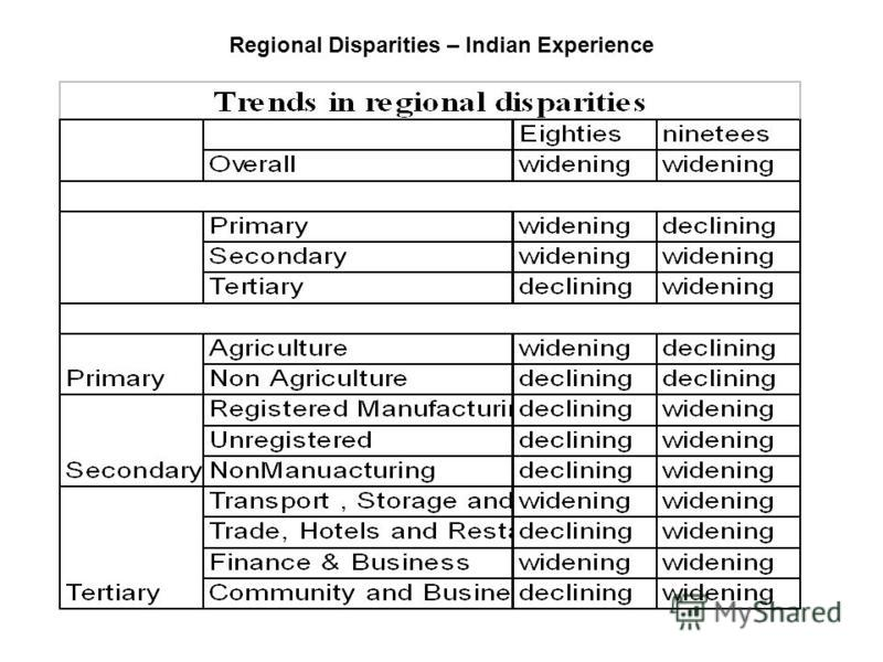 Regional Disparities – Indian Experience