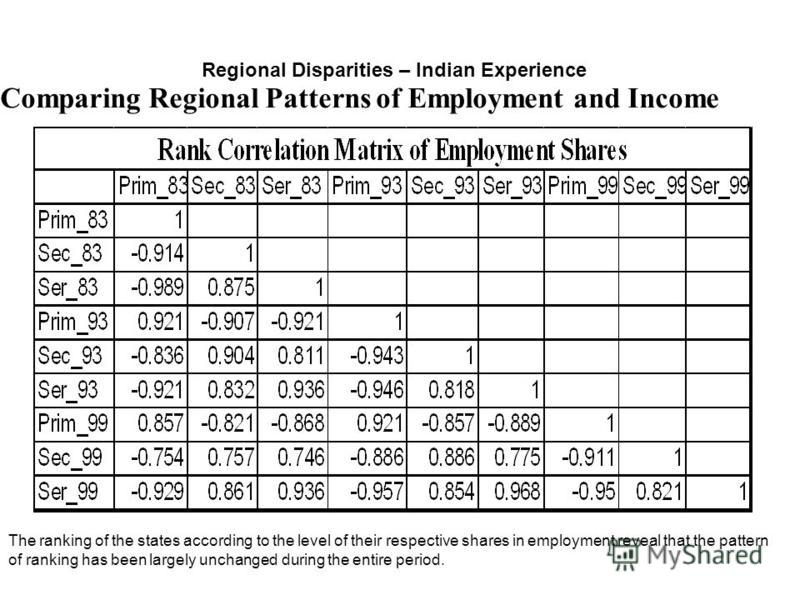 Comparing Regional Patterns of Employment and Income Regional Disparities – Indian Experience The ranking of the states according to the level of their respective shares in employment reveal that the pattern of ranking has been largely unchanged duri