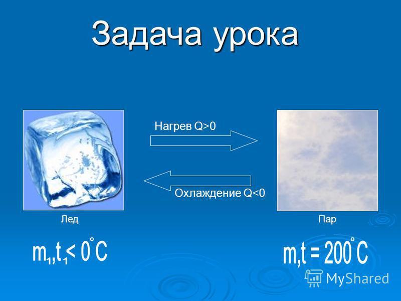 Задача урока Нагрев Q>0 Лед Пар Охлаждение Q<0