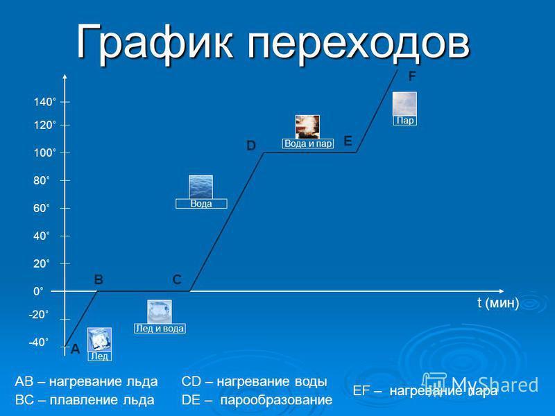 График переходов -20˚ -40˚ 0˚ 20˚ 40˚ 60˚ 80˚ 100˚ 120˚ А ВС D E F t (мин) Лед Лед и вода 140˚ AB – нагревание льда BC – плавление льда Вода Вода и пар Пар СD – нагревание воды DE – парообразование EF – нагревание пара