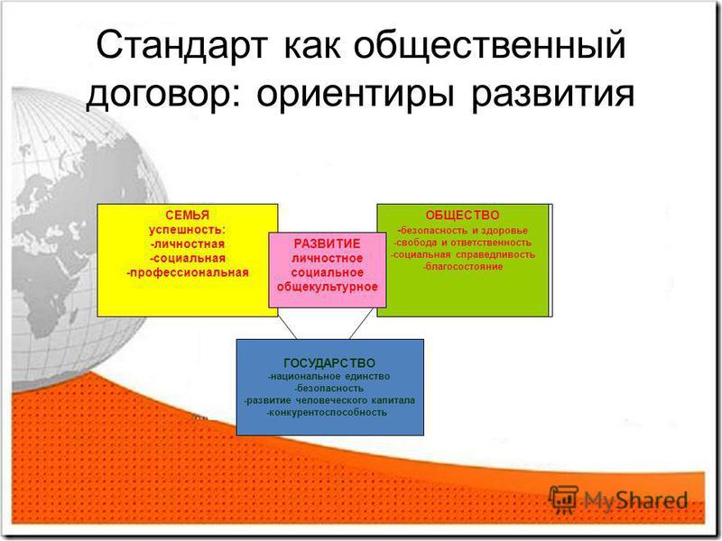 Стандарт как общественный договор: ориентиры развития СЕМЬЯ успешность: -личностная -социальная -профессиональная ОБЩЕСТВО - безопасность и здоровье -свобода и ответственность -социальная справедливость -благосостояние РАЗВИТИЕ личностное социальное