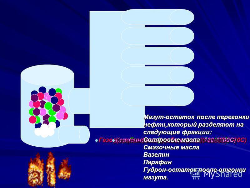 Газовая фракция (tкип. до 400С) Газовая фракция (tкип. до 400С) Газолиновая фракция бензинов(tкип. 40-1800C) Газолиновая фракция бензинов(tкип. 40-1800C) Лигроиновая фракция(tкип. 150-2500С) Керосиновая фракция(tкип. 180-3000С) Керосиновая фракция(tк