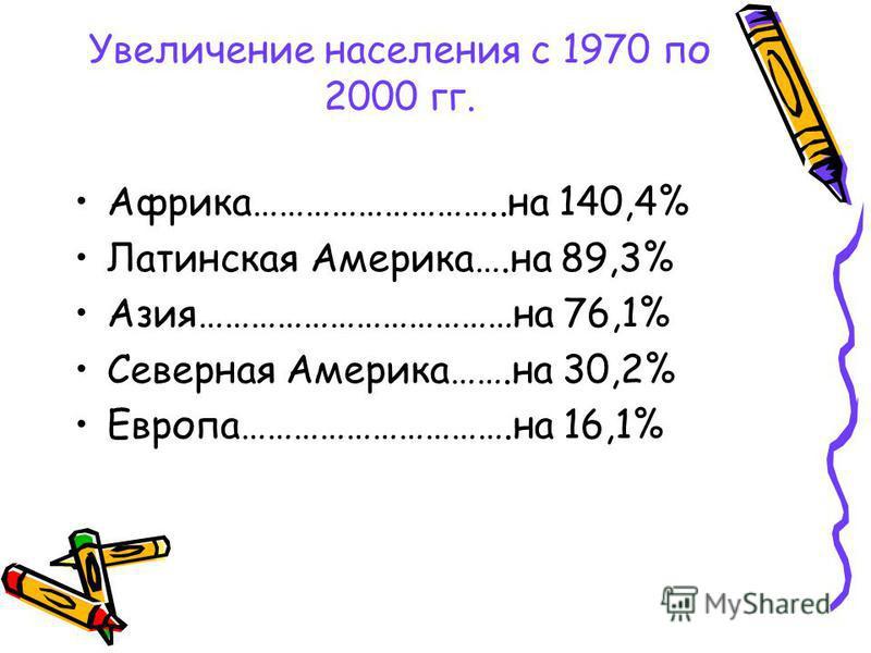 Увеличение населения с 1970 по 2000 гг. Африка………………………..на 140,4% Латинская Америка….на 89,3% Азия………………………………на 76,1% Северная Америка…….на 30,2% Европа………………………….на 16,1%