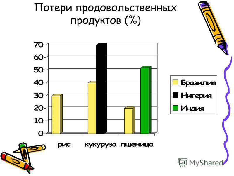 Потери продовольственных продуктов (%)