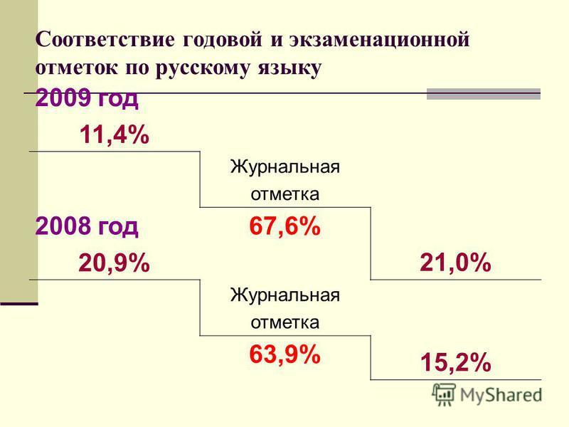 Соответствие годовой и экзаменационной отметок по русскому языку 2009 год 11,4% Журнальная отметка 2008 год 20,9% 67,6% 21,0% Журнальная отметка 63,9% 15,2%