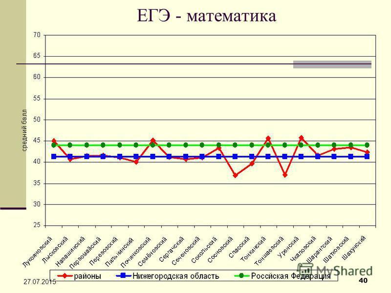 40 27.07.2015 ЕГЭ - математика