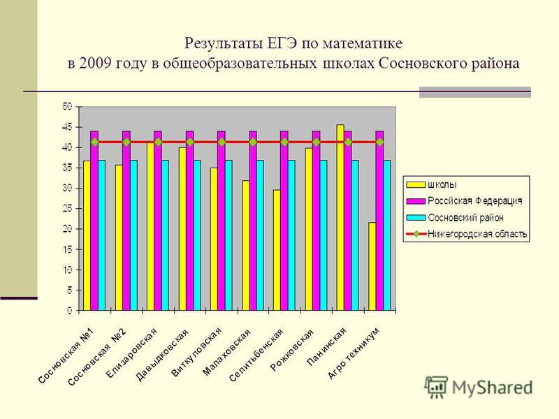 Результаты ЕГЭ по математике в 2009 году в общеобразовательных школах Сосновского района