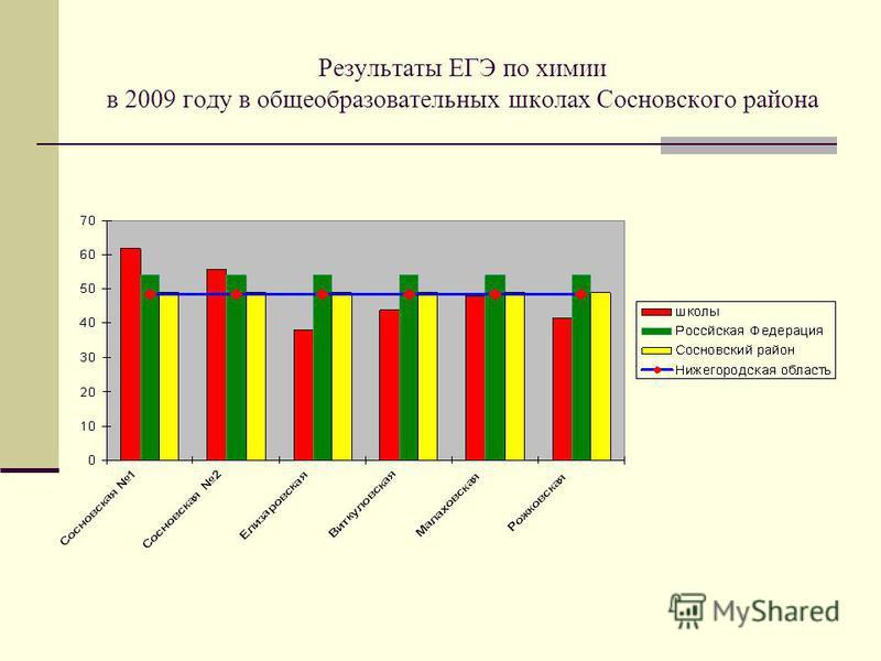 Результаты ЕГЭ по химии в 2009 году в общеобразовательных школах Сосновского района