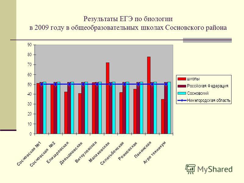 Результаты ЕГЭ по биологии в 2009 году в общеобразовательных школах Сосновского района