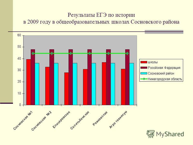 Результаты ЕГЭ по истории в 2009 году в общеобразовательных школах Сосновского района