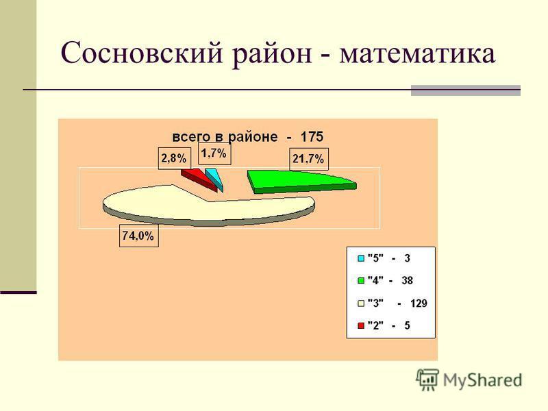 Сосновский район - математика