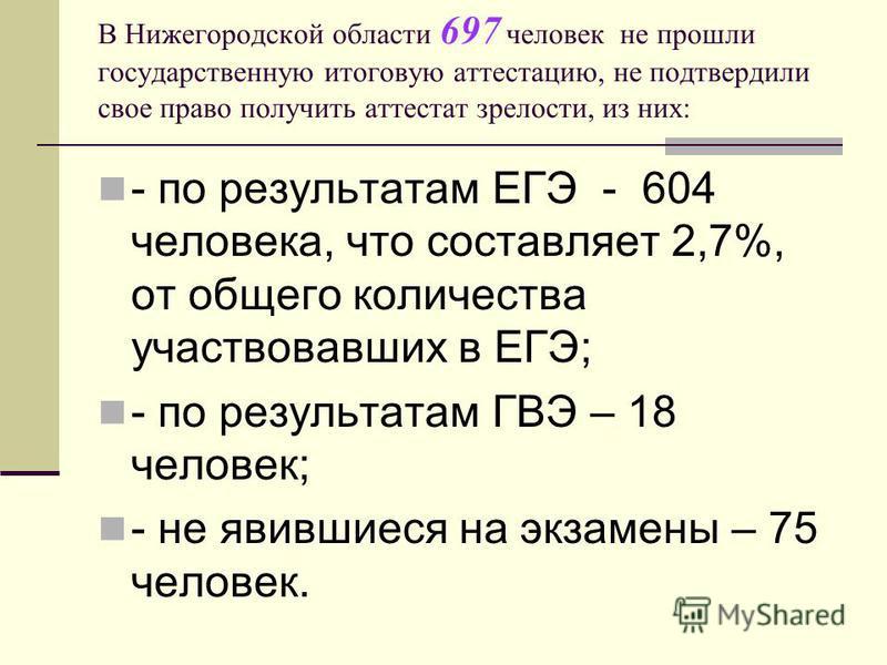 В Нижегородской области 697 человек не прошли государственную итоговую аттестацию, не подтвердили свое право получить аттестат зрелости, из них: - по результатам ЕГЭ - 604 человека, что составляет 2,7%, от общего количества участвовавших в ЕГЭ; - по