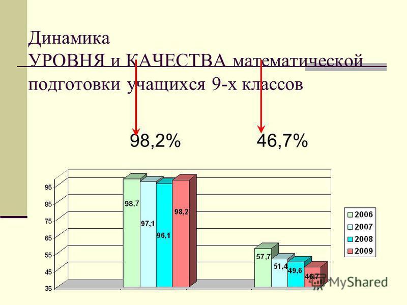 Динамика УРОВНЯ и КАЧЕСТВА математической подготовки учащихся 9-х классов 98,2% 46,7%