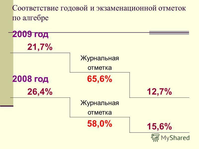 Соответствие годовой и экзаменационной отметок по алгебре 2009 год 21,7% Журнальная отметка 2008 год 26,4% 65,6% 12,7% Журнальная отметка 58,0% 15,6%