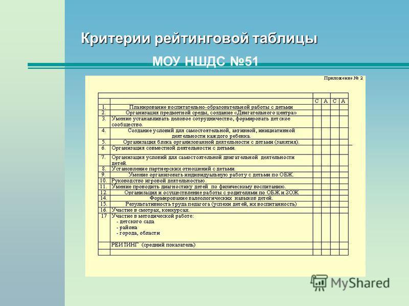 Критерии рейтинговой таблицы МОУ НШДС 51