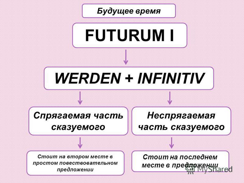 FUTURUM I WERDEN + INFINITIV Будущее время Неспрягаемая часть сказуемого Спрягаемая часть сказуемого Стоит на последнем месте в предложении Стоит на втором месте в простом повествовательном предложении