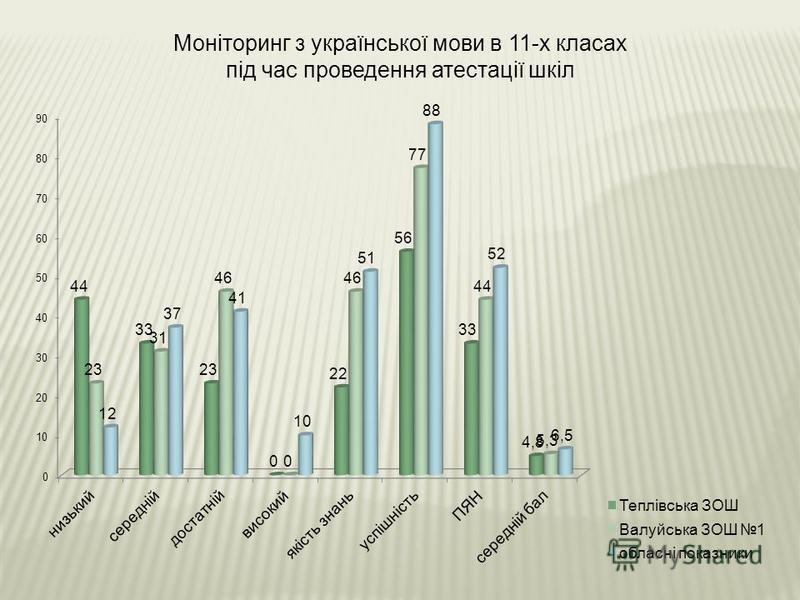 Моніторинг з української мови в 11-х класах під час проведення атестації шкіл