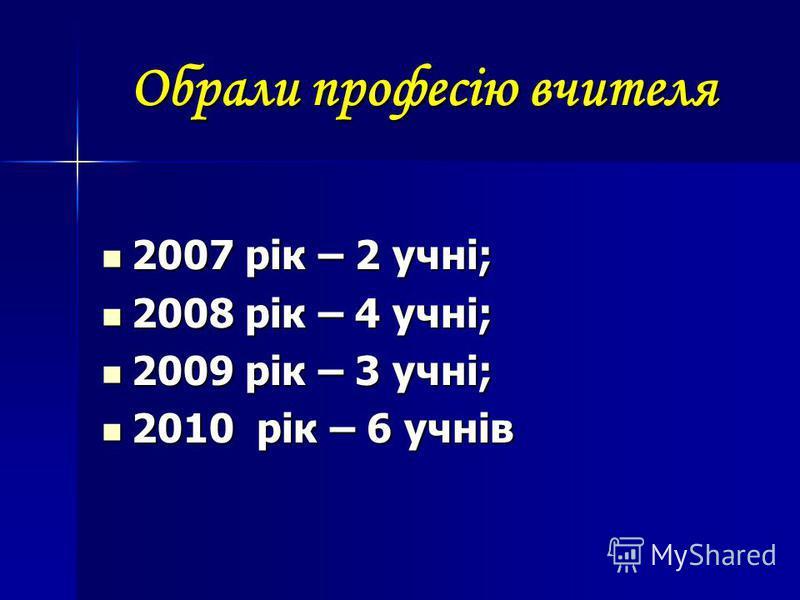 Обрали професію вчителя 2007 рік – 2 учні; 2007 рік – 2 учні; 2008 рік – 4 учні; 2008 рік – 4 учні; 2009 рік – 3 учні; 2009 рік – 3 учні; 2010 рік – 6 учнів 2010 рік – 6 учнів