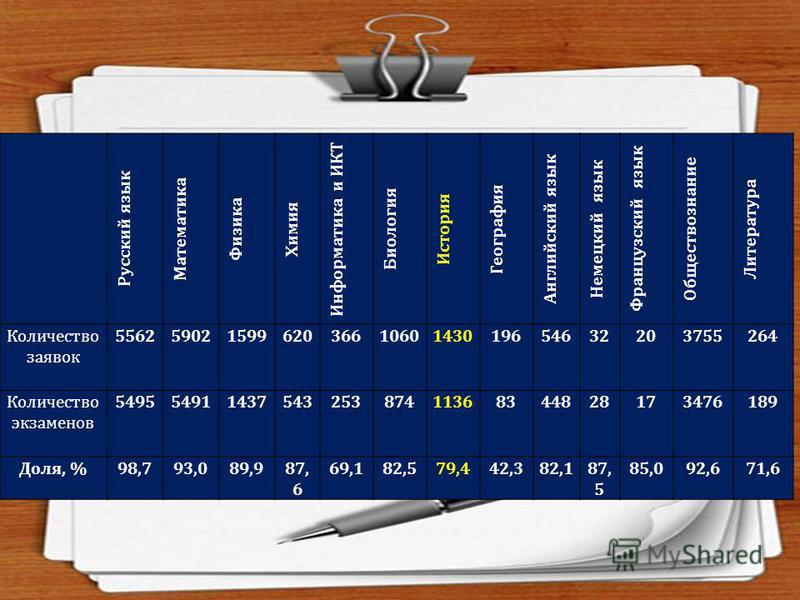 Русский язык Математика Физика Химия Информатика и ИКТ Биология История География Английский язык Немецкий язык Французский язык Обществознание Литература Количество заявок 5562590215996203661060143019654632203755264 Количество экзаменов 549554911437