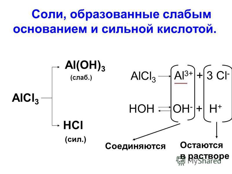 2. Соли, образованные слабым основанием и сильной кислотой. AlCl 3 Al(OH) 3 HCl (слаб.) (сил.) AlCl 3 Al 3+ + 3 Cl - HOHOH - + H + Соединяются Остаются в растворе