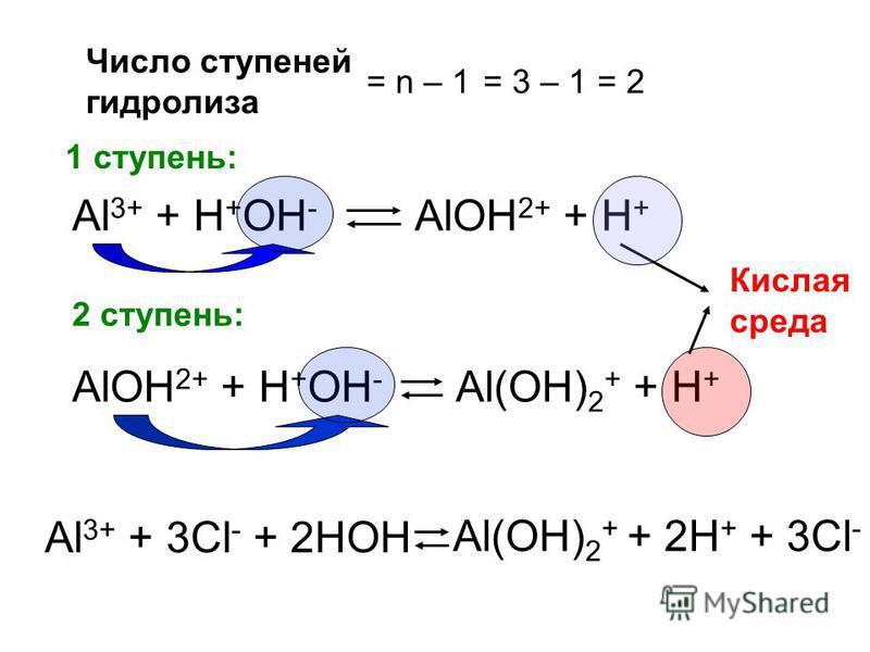 Число ступеней гидролиза = n – 1= 3 – 1 = 2 1 ступень: Al 3+ + H + OH - AlOH 2+ + H + 2 ступень: AlOH 2+ + H + OH - Al(OH) 2 + + H + Кислая среда Al 3+ + 3Cl - + 2HOH Al(OH) 2 + + 2H + + 3Cl -