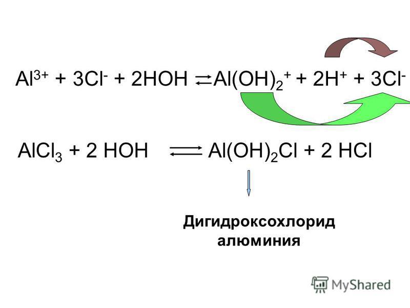 Al 3+ + 3Cl - + 2HOHAl(OH) 2 + + 2H + + 3Cl - AlCl 3 + 2 HOHAl(OH) 2 Cl + 2 HCl Дигидроксохлорид алюминия