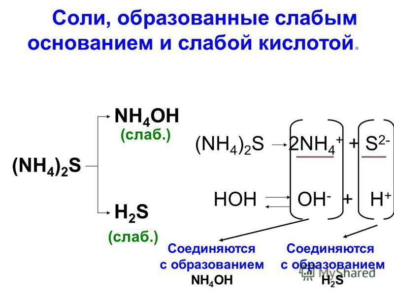 3. Соли, образованные слабым основанием и слабой кислотой. (NH 4 ) 2 S NH 4 OH (слаб.) H2SH2S (NH 4 ) 2 S2NH 4 + + S 2- HOHOH - + H + Соединяются c образованием NH 4 OH Соединяются c образованием H 2 S