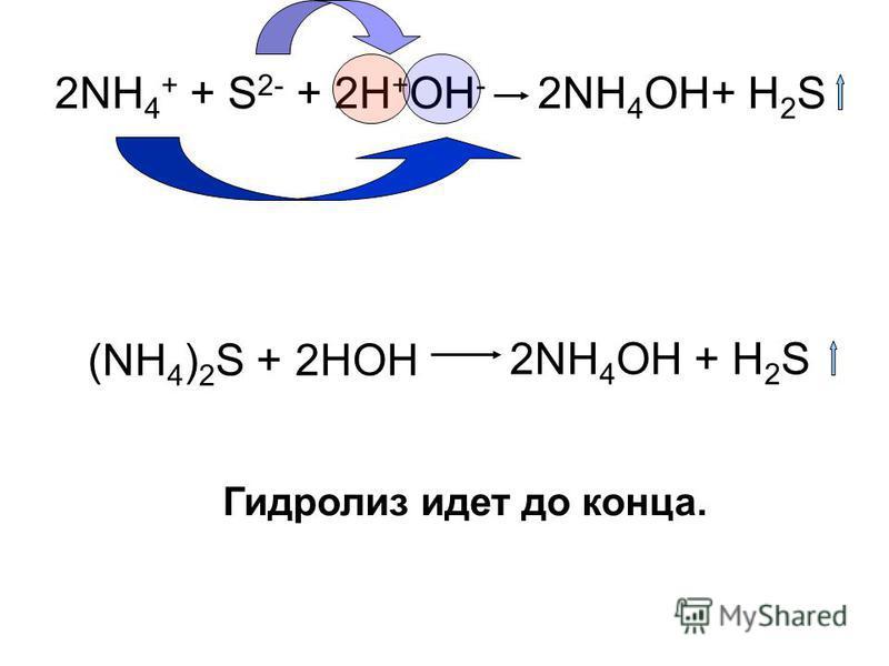 2NH 4 + + S 2- + 2Н + ОН - 2NH 4 OH+ H 2 S (NH 4 ) 2 S + 2HOH 2NH 4 OH + H 2 S Гидролиз идет до конца.