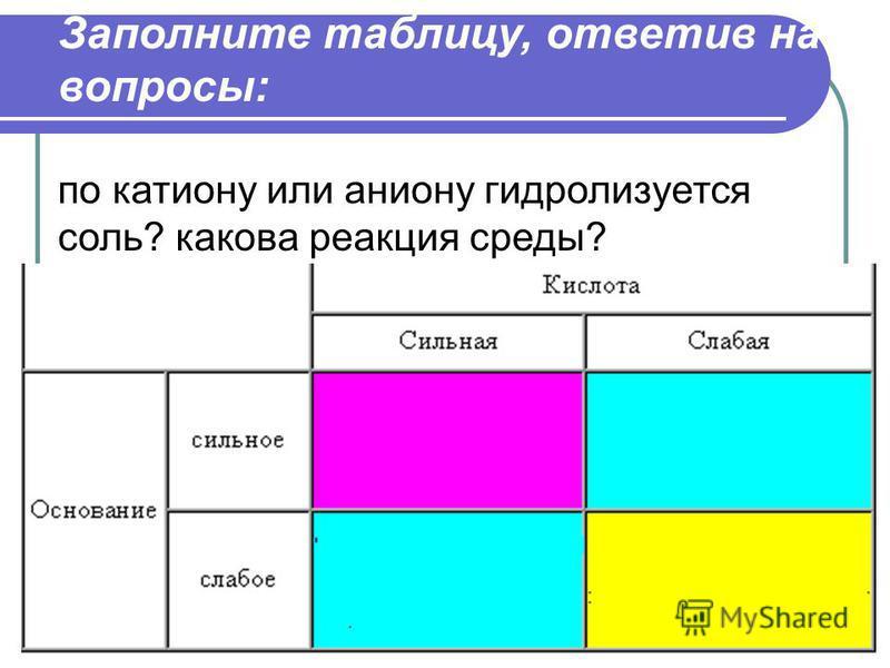 Заполните таблицу, ответив на вопросы: по катиону или аниону гидролизуется соль? какова реакция среды?