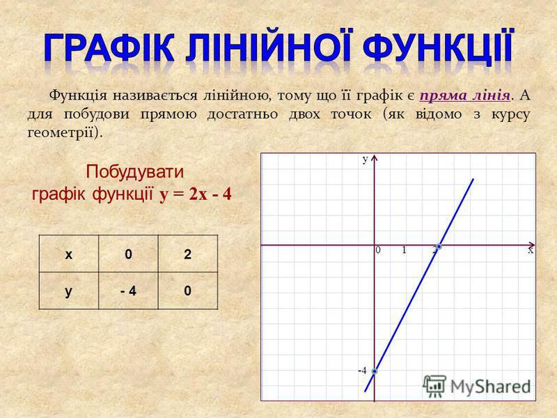 x02 y- 4- 40 Функція називається лінійною, тому що її графік є пряма лінія. А для побудови прямою достатньо двох точок (як відомо з курсу геометрії). Побудувати графік функції y = 2x - 4 x y 01 -4 2