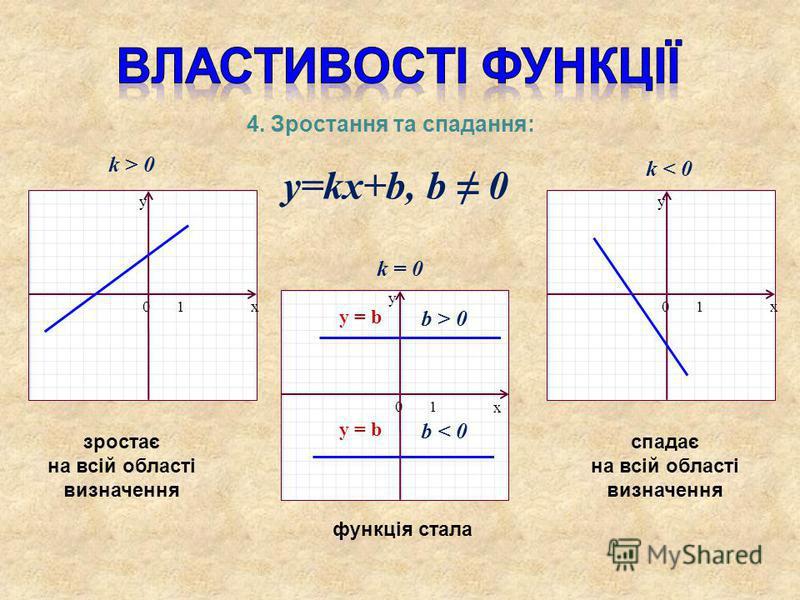 y=kx+b, b 0 x y 01 x y 01 x y 01 k > 0 k < 0 k = 0 b > 0 y = b y = b b < 0 4. Зростання та спадання: зростає на всій області визначення спадає на всій області визначення функція стала