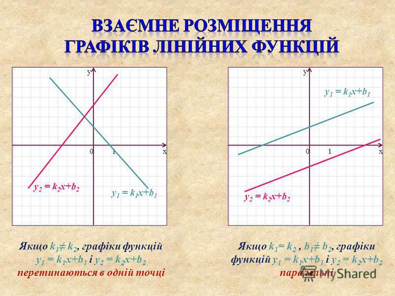 x y 01x y 01 Якщо k 1 k 2, графіки функцій y 1 = k 1 x+b 1 і y 2 = k 2 x+b 2 перетинаються в одній точці Якщо k 1 = k 2, b 1 b 2, графіки функцій y 1 = k 1 x+b 1 і y 2 = k 2 x+b 2 паралельні y 1 = k 1 x+b 1 y 2 = k 2 x+b 2 y 1 = k 1 x+b 1 y 2 = k 2 x