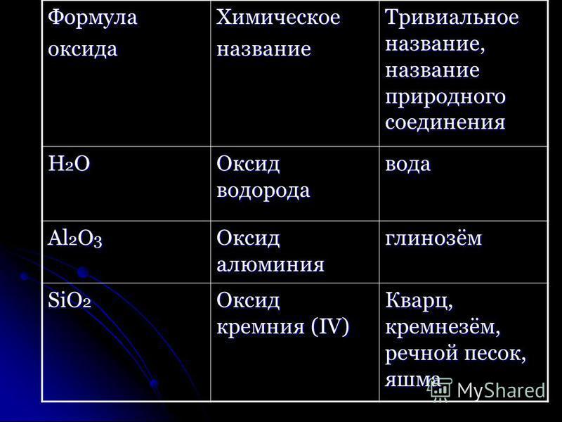Формулаоксида Химическоеназвание Тривиальное название, название природного соединения Н2ОН2ОН2ОН2О Оксид водорода вода Al 2 O 3 Оксид алюминия глинозём SiO 2 Оксид кремния (IV) Кварц, кремнезём, речной песок, яшма