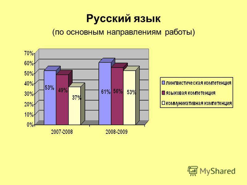 Русский язык (по основным направлениям работы)