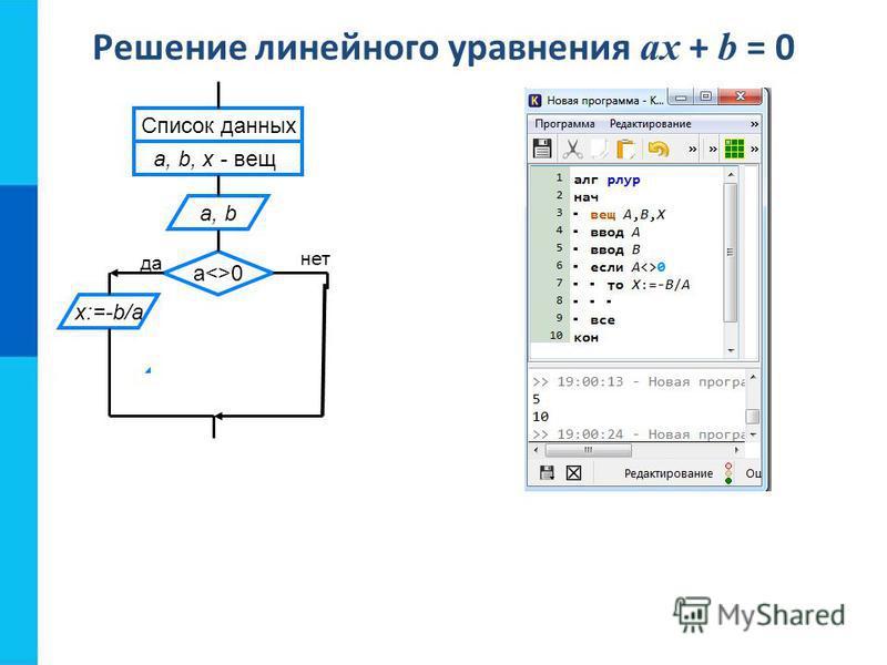 Решение линейного уравнения ax + b = 0 Корней нет Список данных a, b, x - вещ a, b a<>0 x:=-b/a b<>0 Любое число нет да нет