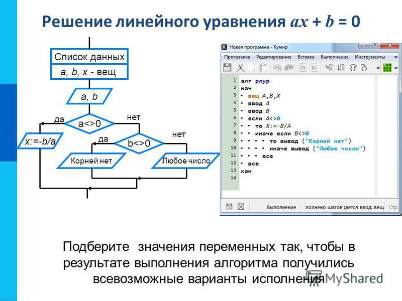 Решение линейного уравнения ax + b = 0 Корней нет Список данных a, b, x - вещ a, b a<>0 x:=-b/a b<>0 Любое число нет да нет Подберите значения переменных так, чтобы в результате выполнения алгоритма получились всевозможные варианты исполнения