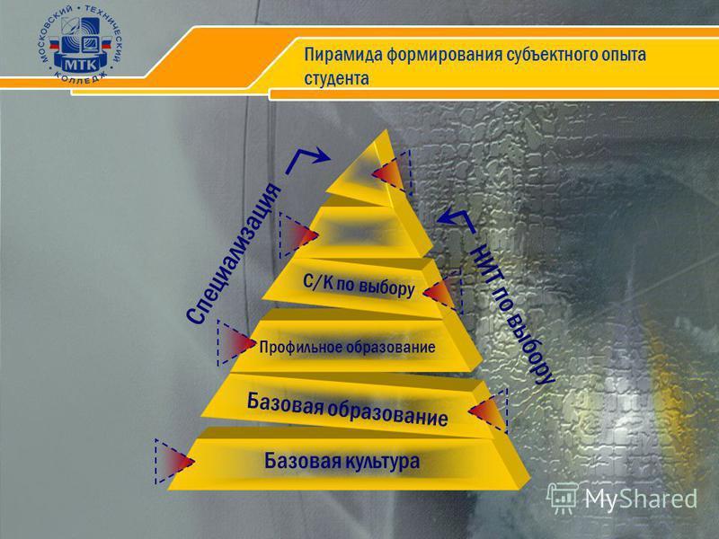 Пирамида формирования субъектного опыта студента Базовая культура Базовая образование Профильное образование С/К по выбору НИТ по выбору Специализация