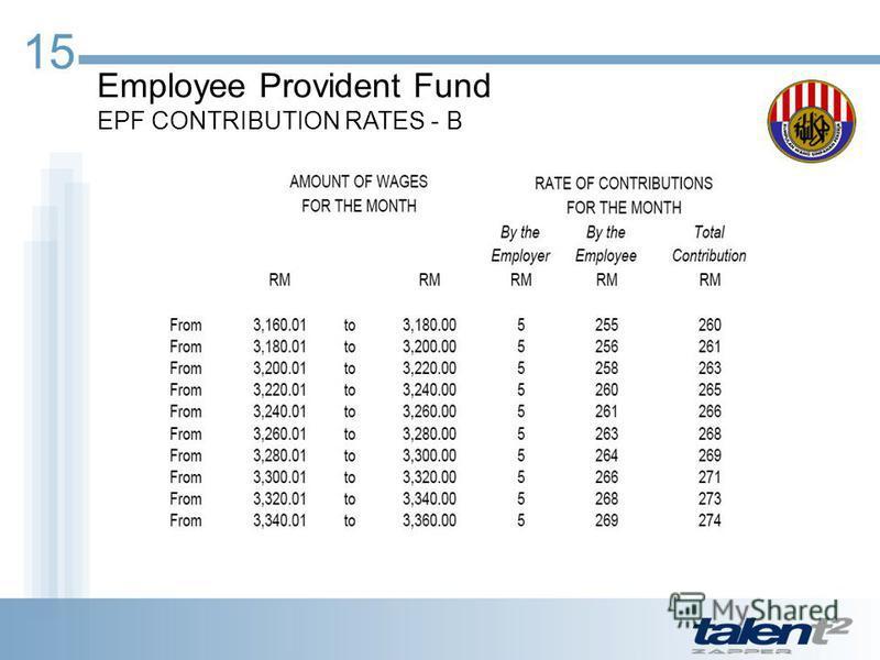 Prezentaciya Na Temu Malaysian Payroll Statutory Overview