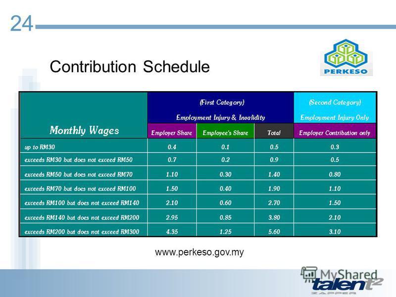 Contribution Schedule www.perkeso.gov.my 24