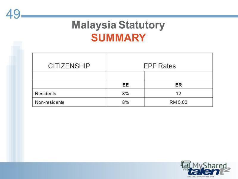 49 CITIZENSHIP EPF Rates EEER Residents8%12 Non-residents8%RM 5.00 Malaysia Statutory SUMMARY