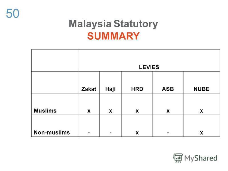 50 LEVIES ZakatHajiHRDASBNUBE Muslimsxxxxx Non-muslims--x-x Malaysia Statutory SUMMARY