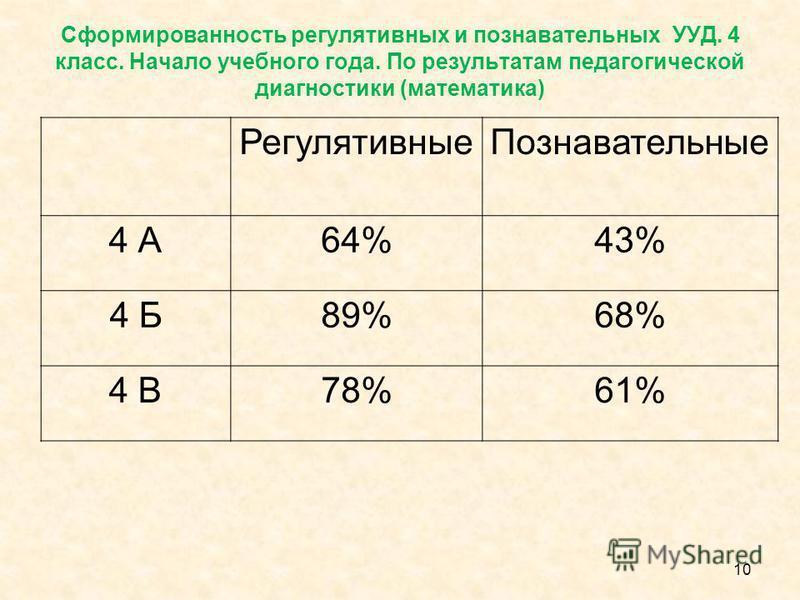 Сформированность регулятивных и познавательных УУД. 4 класс. Начало учебного года. По результатам педагогической диагностики (математика) Регулятивные Познавательные 4 А64%43% 4 Б89%68% 4 В78%61% 10