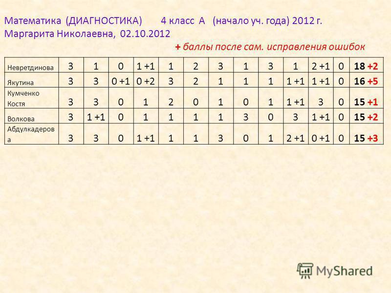 Невретдинова 3101 +11231312 +1018 +2 Якутина 330 +10 +2321111 +1 016 +5 Кумченко Костя 3301201011 +13015 +1 Волкова 31 +101111303 015 +2 Абдулкадеров а 3301 +1113012 +10 +1015 +3 Математика (ДИАГНОСТИКА) 4 класс А (начало уч. года) 2012 г. Маргарита