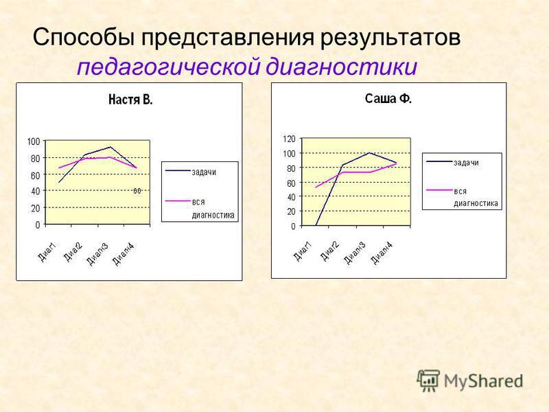 Способы представления результатов педагогической диагностики