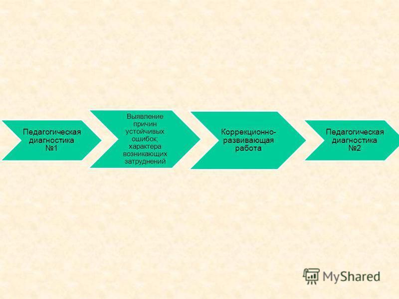 Педагогическая диагностика 1 Выявление причин устойчивых ошибок; характера возникающих затруднений Коррекционно- развивающая работа Педагогическая диагностика 2